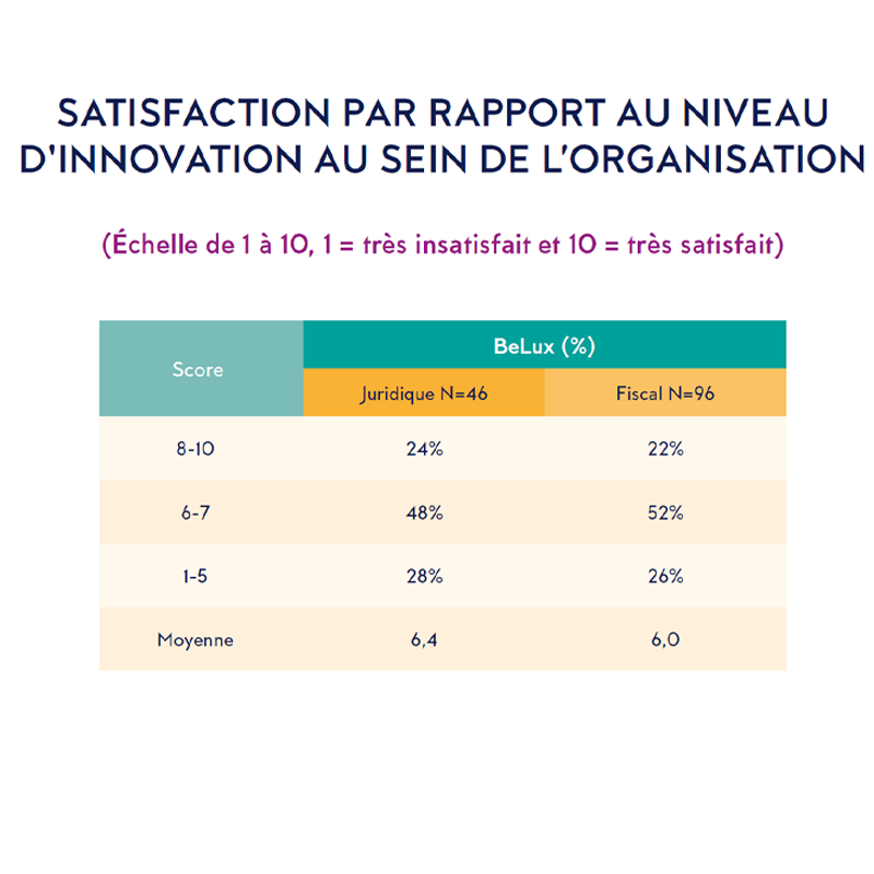 SATISFACTION PAR RAPPORT AU NIVEAU D'INNOVATION AU SEIN DE L'ORGANISATION